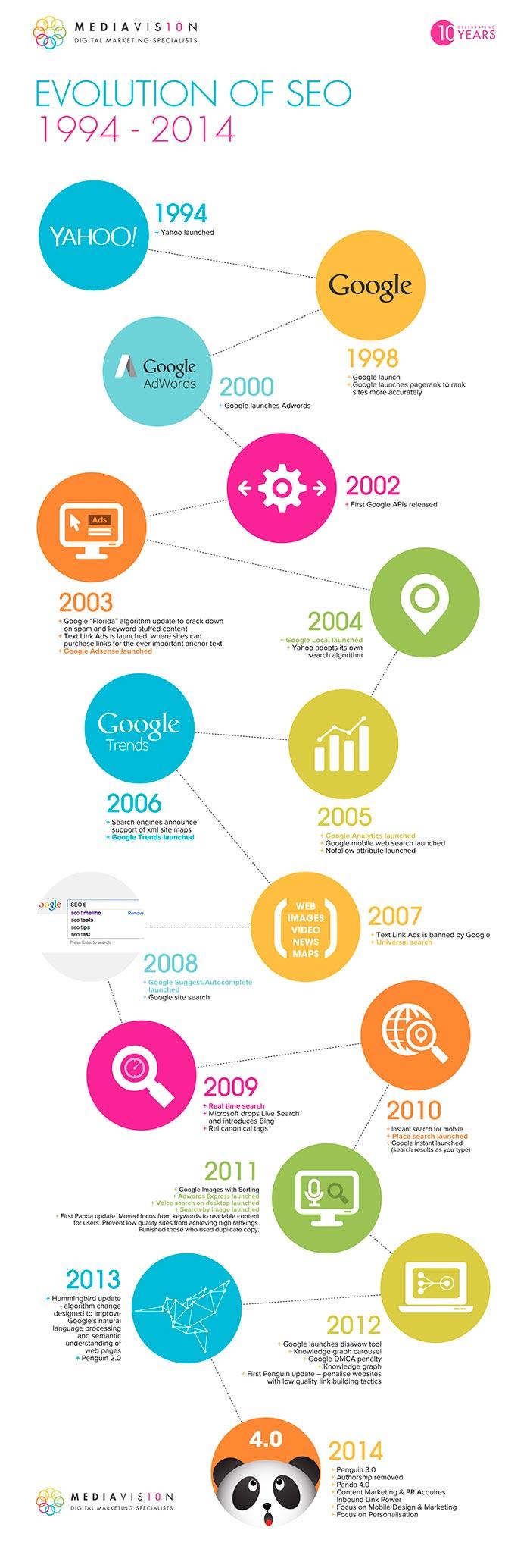 Infografia sobre la evolucion del SEO desde 1994