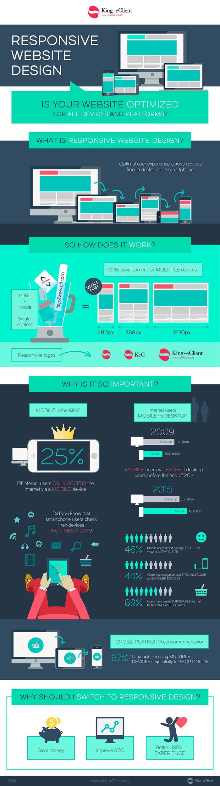 Infografia sobre la importancia del diseño responsive