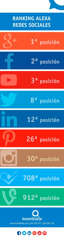 Infografia sobre las redes sociales en el ranking alexa