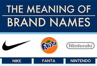 Significado del nombre de algunas marcas.