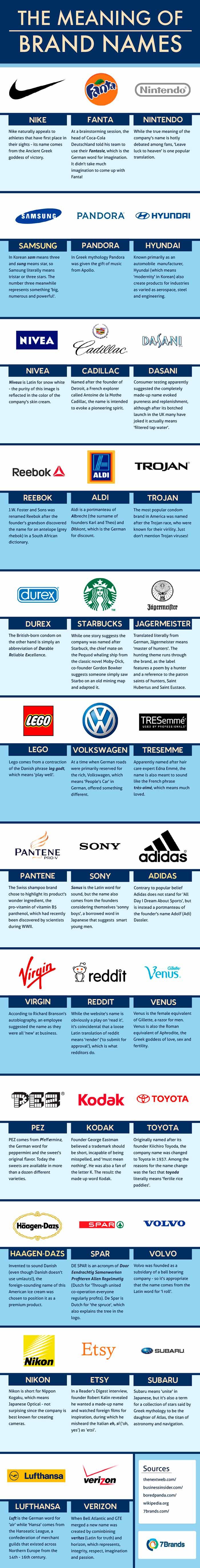 Infografia sobre el significado de los nombres de algunas marcas