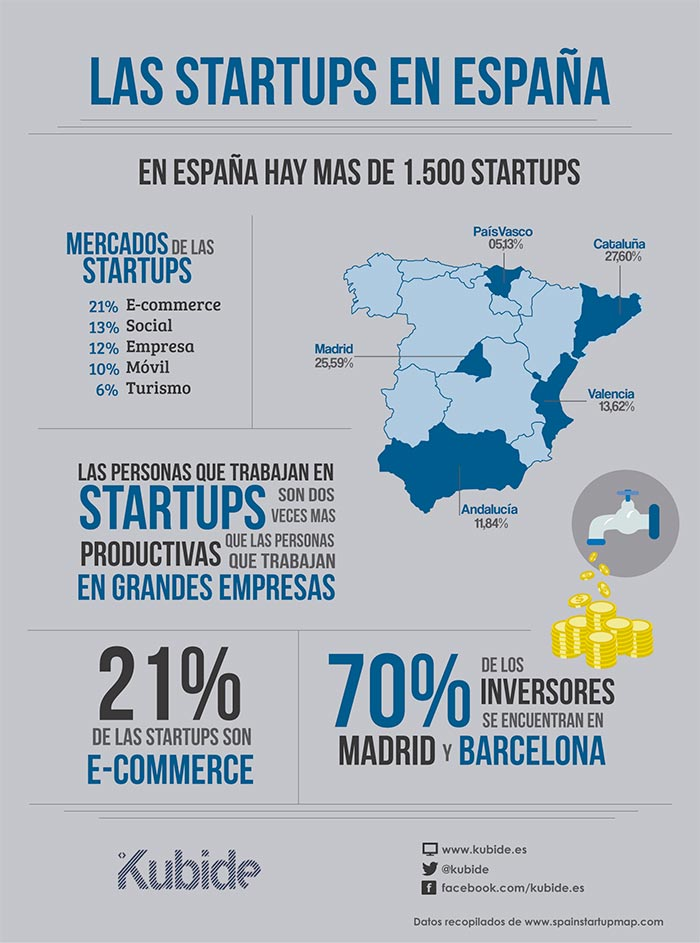 infografia sobre startups en España