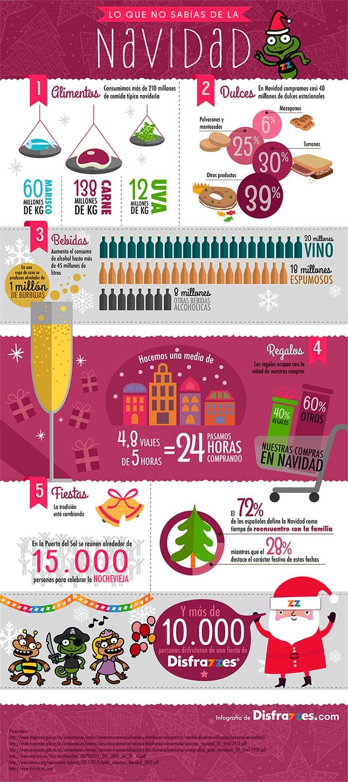 Infografia sobre datos de navidad
