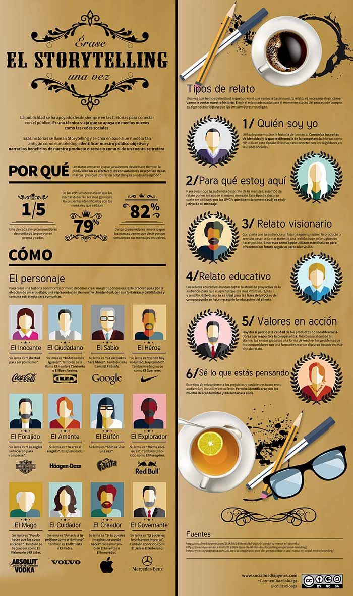 Infografia sobre el storytelling
