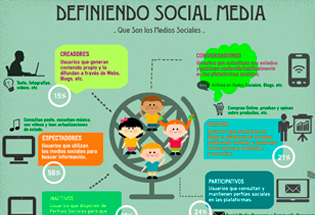 Tipos de usuarios de las redes sociales.