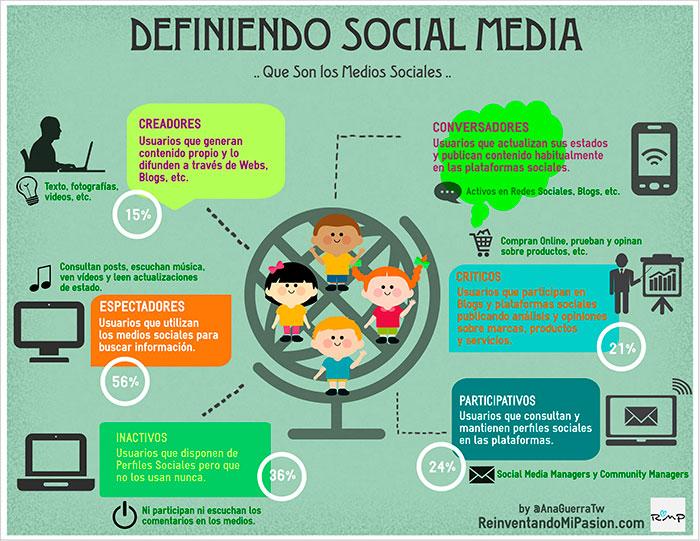 Infografia sobre los tipos de usuarios de redes sociales