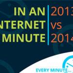 Un minuto en internet en 2014 frente a 2013.