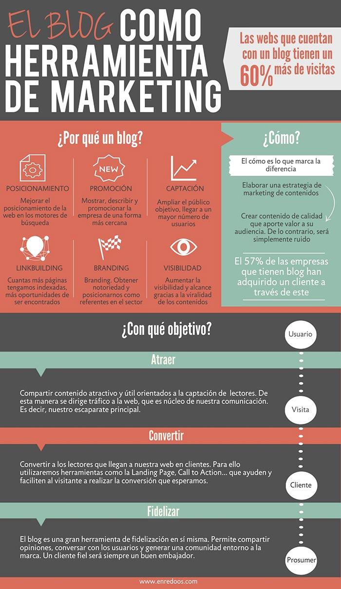Infografia sobre el blog como herramienta de marketing
