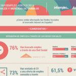 Así usan las empresas españolas las redes sociales para encontrar trabajadores.