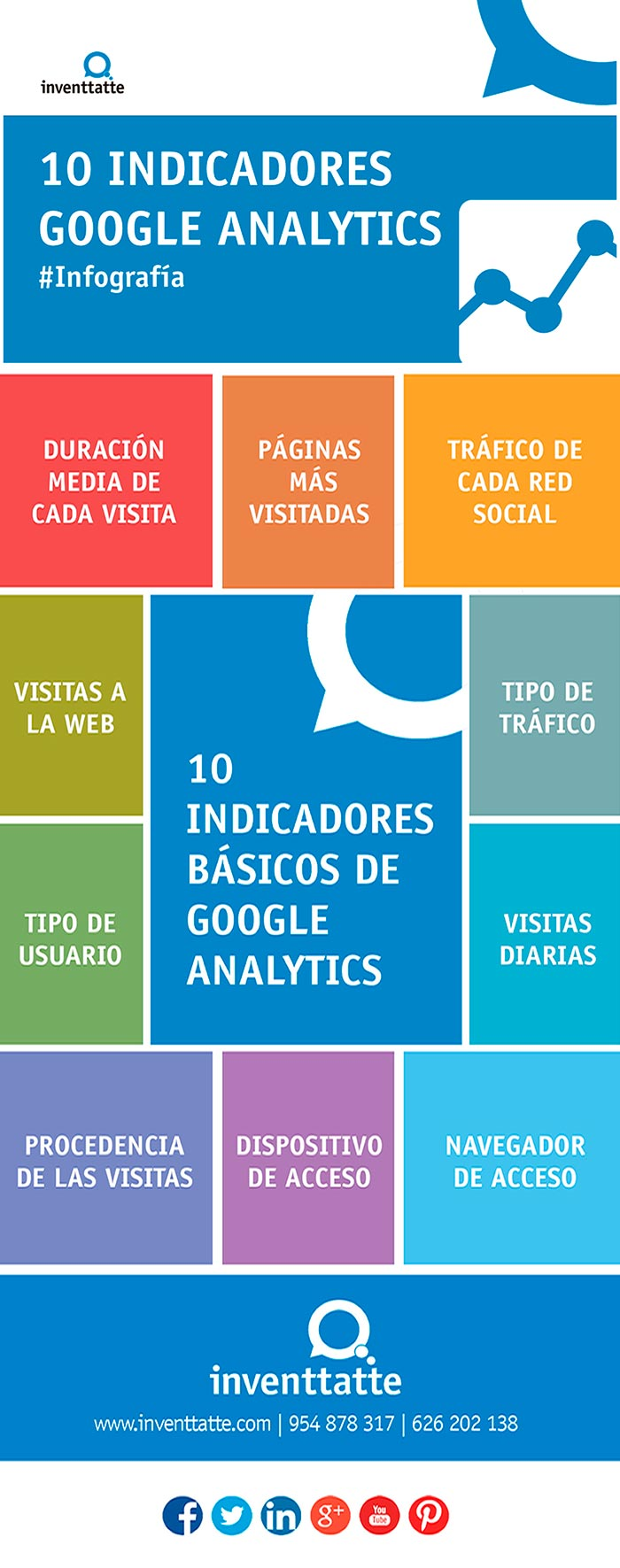 Infografia sobre indicadores de Google Analytics
