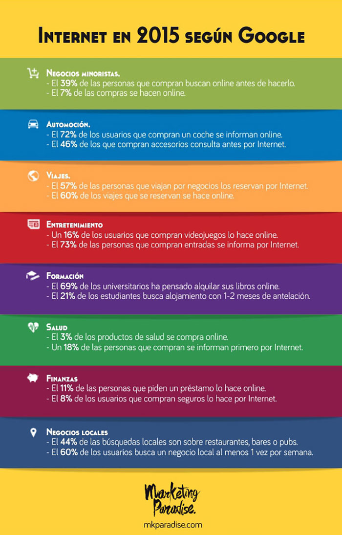 Infografia sobre internet en 2015 segun Google