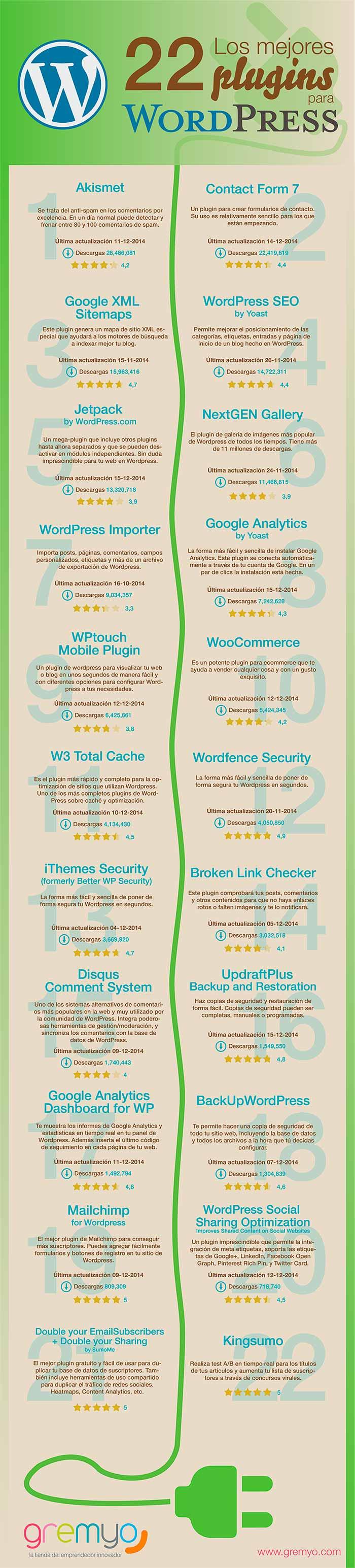 Infografia sobre los 22 mejores plugins para WordPress