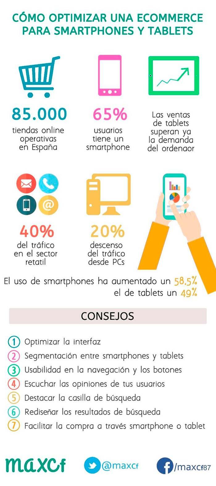 Infografia sobre como optimizar el ecommerce para smartphones y tablets