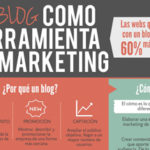 El blog como herramienta de marketing.