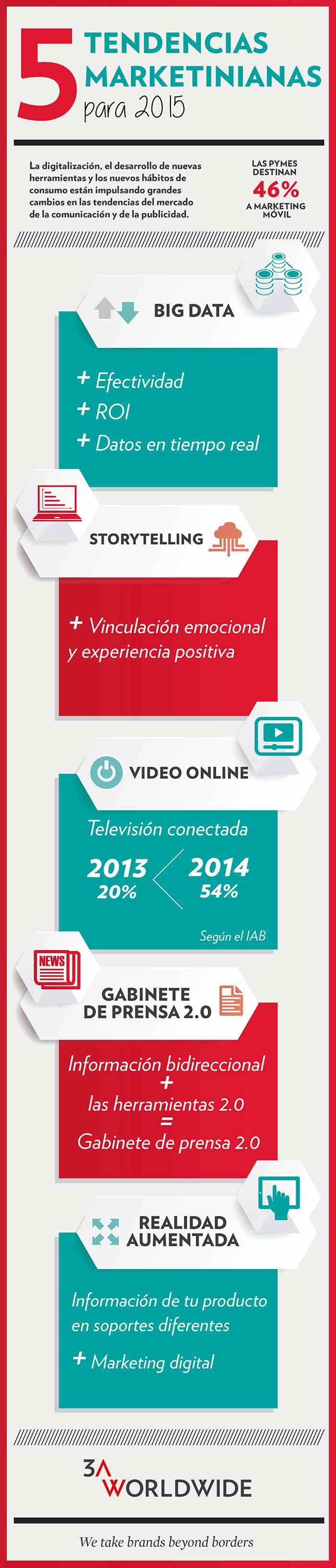 Infografia sobre las tendencias marketinianas para 2015
