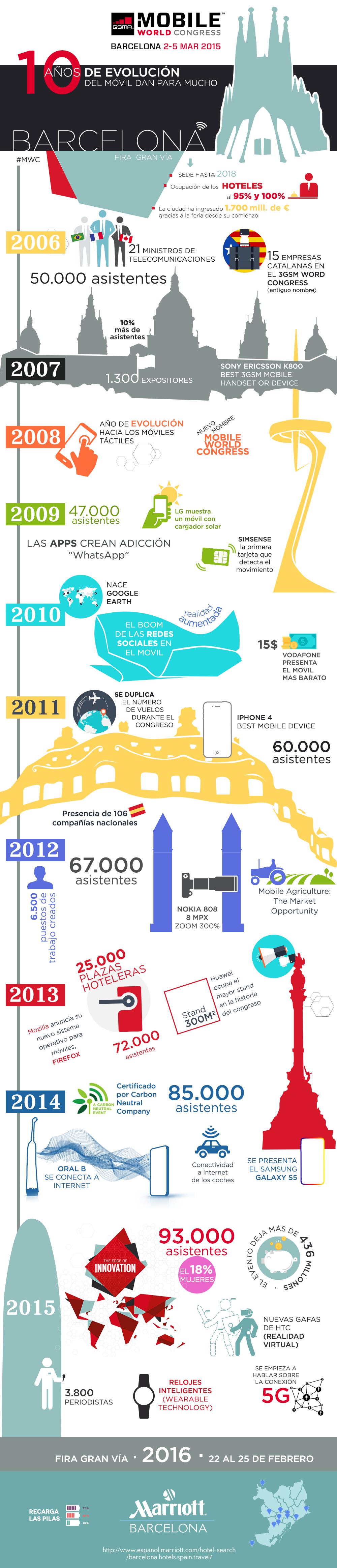 Historia del Mobile World Congress