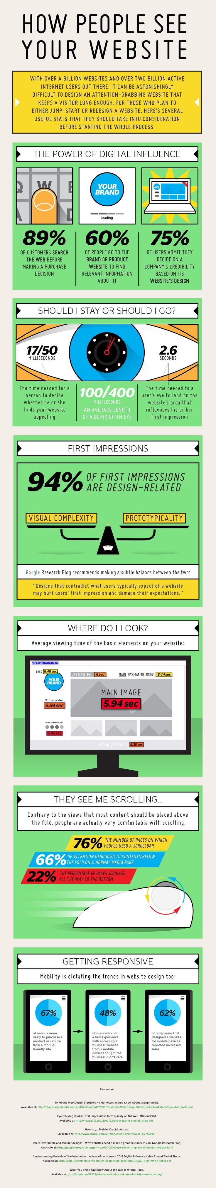 Qué ven los usuarios en una web