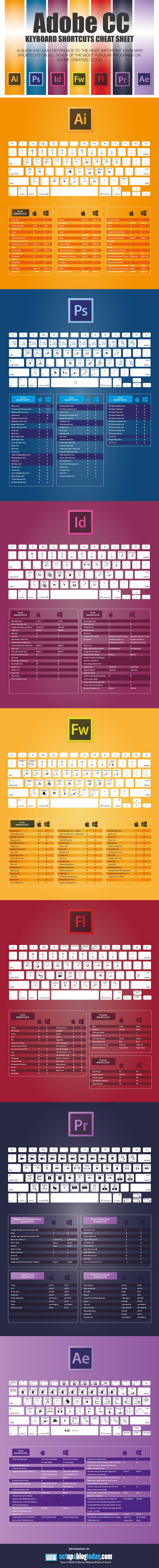 Atajos de teclado Adobe