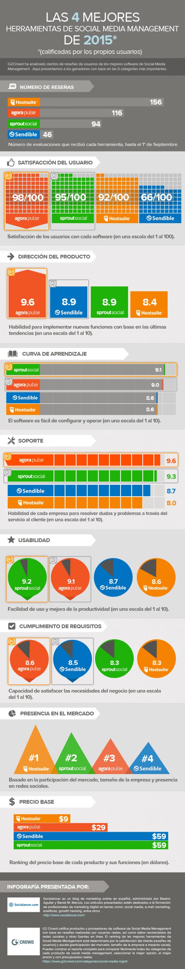 4 mejores herramientas de gestión de redes sociales