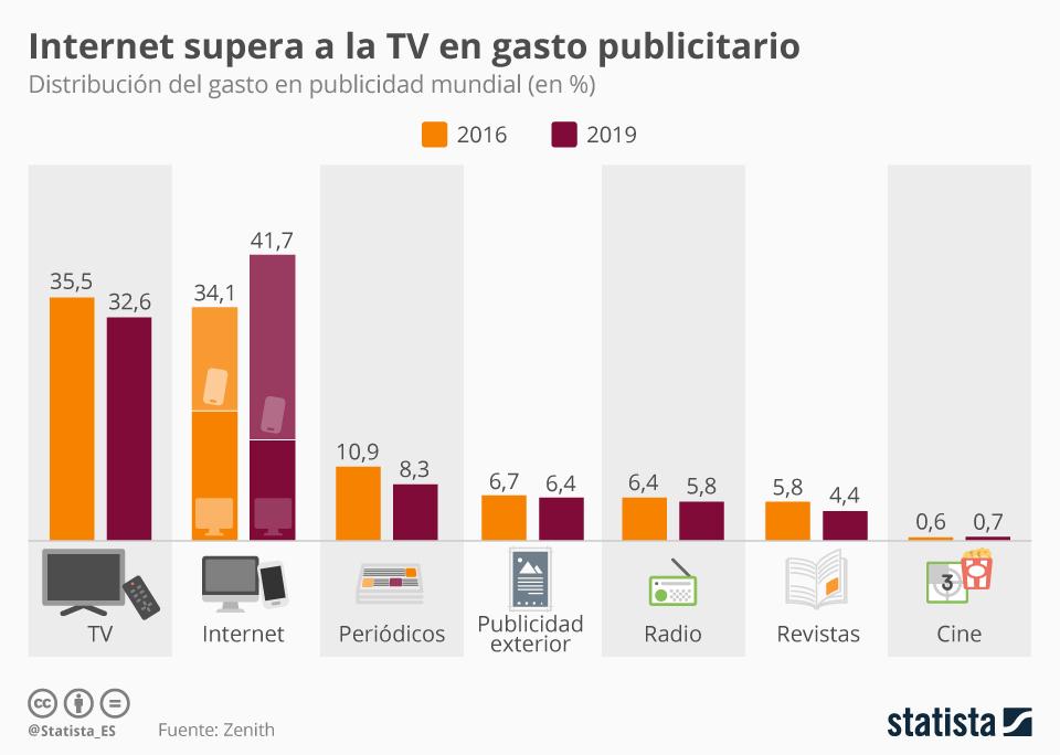 Gráfica sobre el crecimiento del gasto publicitario.