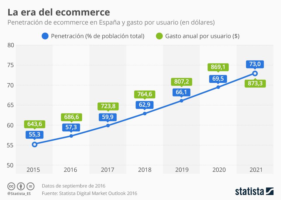 Gráfica que muestra la era del ecommerce en España hasta el 2021.