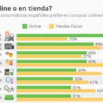Diferencias entre compras online y compras offline