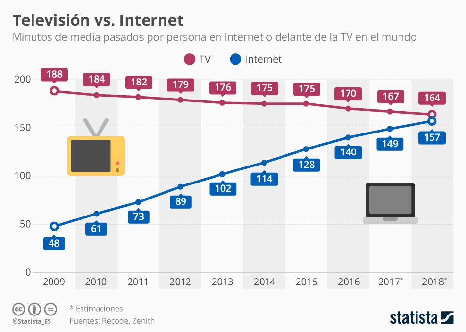Infografía del tiempo en Internet y delante de la televisión en el mundo. Minutos de media por persona.