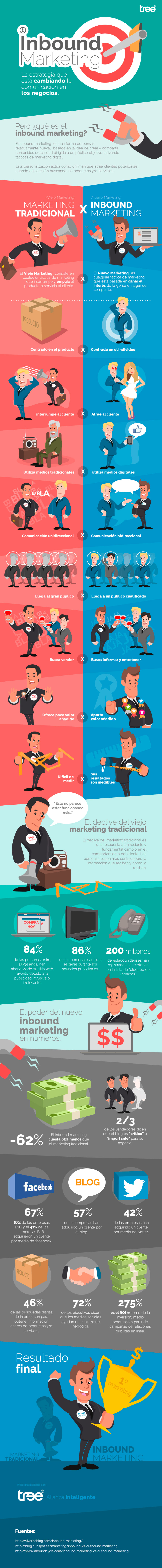 Infografía sobre Inbound Marketing vs Marketing tradicional