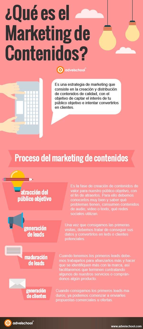 Infografía sobre el proceso del marketing de contenidos.