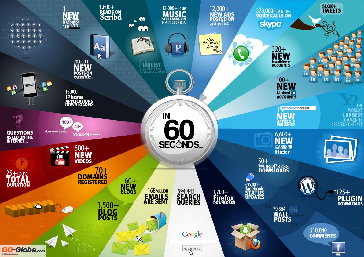 Cosas que ocurren en internet cada 60 segundos
