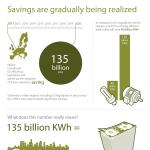 La eficiencia de la energía eléctrica #infografia #medioambiente