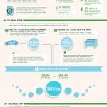 Cómo gastar 0 € en gasolina el mes que viene #infografia #medioambiente