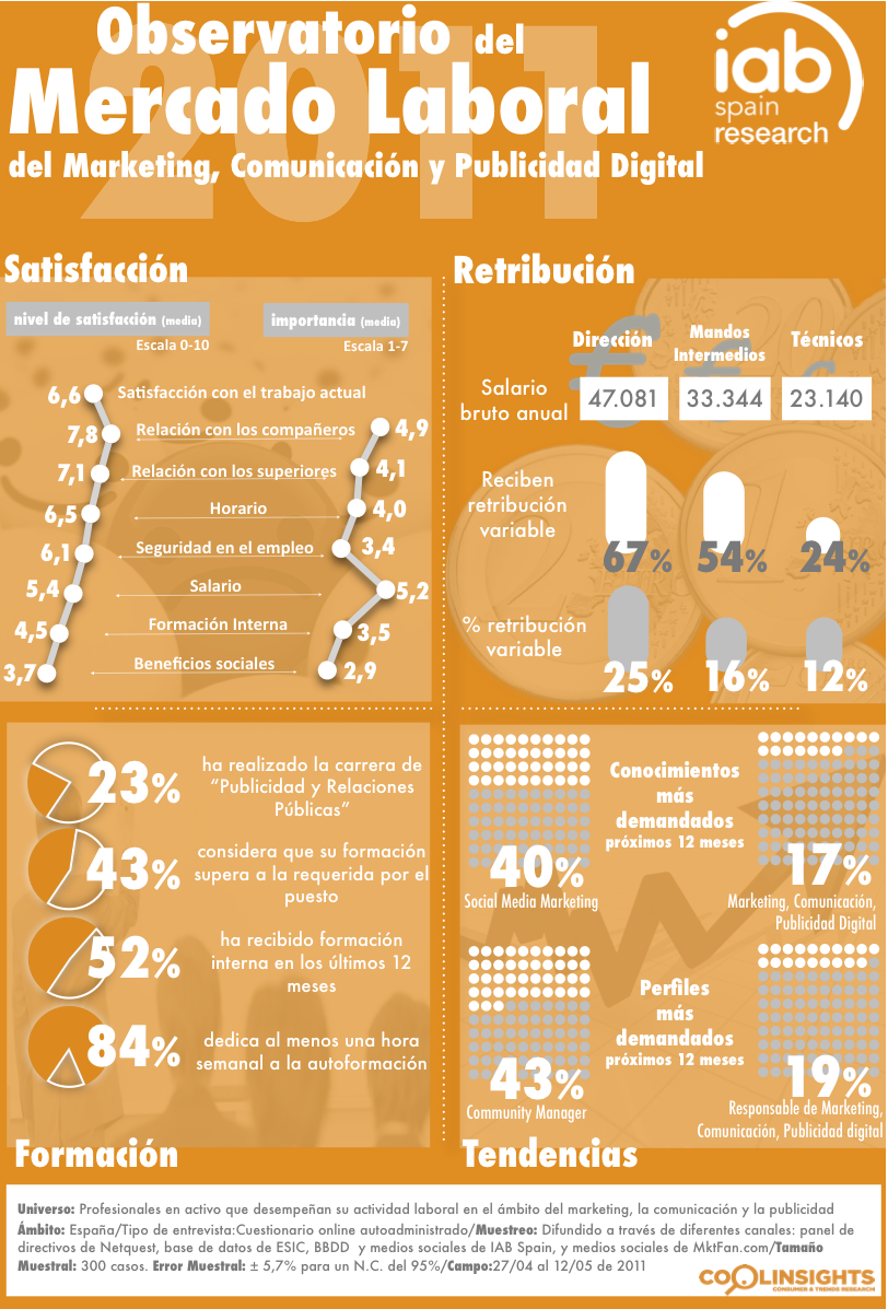 Mercado laboral de marketing, comunicación y publicidad digital #infografia #infographic #marketing
