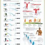 Consumo de energía en el deporte #infografia #deporte