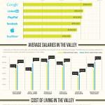 Cuánto gana un trabajador en Silicon Valley #infografia #economia
