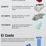 Cuánto es un yottabyte #infografia #economia