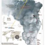 Erupciones que cambian el clima #infografia #medioambiente