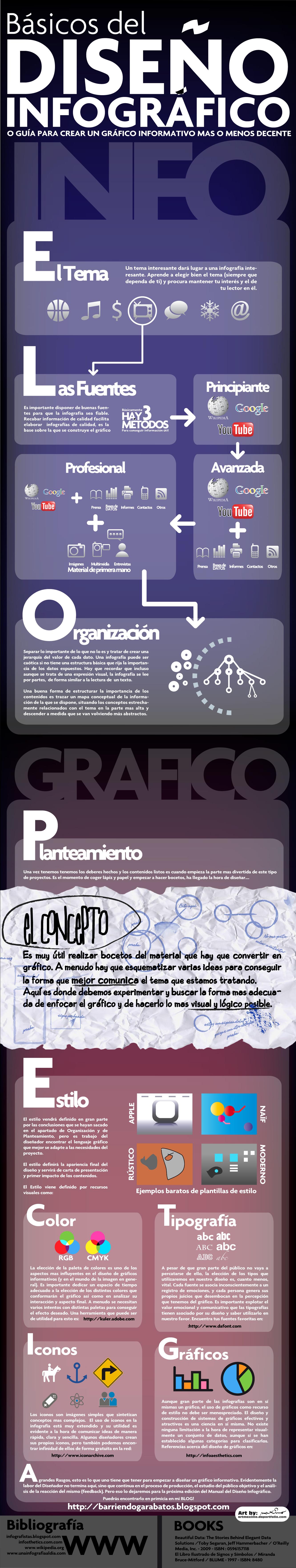 creación de una infografía