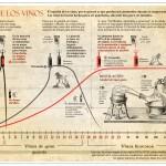 La vida de los vinos #infografia #alimentacion