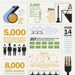 Olimpiadas de Londres 2012 #infografia #deporte