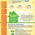 Qué pasaría si instalásemos paneles solares en todas las azoteas #infografia #medioambiente
