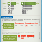 Smartphones y la nueva cultura de trabajo #infografia