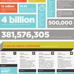 Los números del Social Media Marketing #infografia #socialmedia