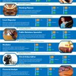 Top trabajos de 2011 que no requieren postgrados #infografia #economia