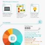 ¿Quieres trabajar en Google, Apple o Facebook? #infografía #tecnología