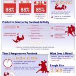 Cómo participan los estudiantes en FaceBook #infografia #socialmedia