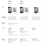 iPhone 4S vs iPhone 4 vs iPhone 3S #infografia #apple