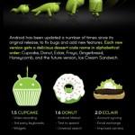 La historia de Android #infografia #infographic
