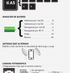 Lo más destacado del iPhone 4S #infografia #apple