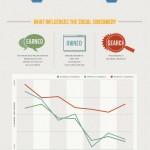 ¿Cómo es el consumidor social? #infografia #infographic #socialmedia #marketing